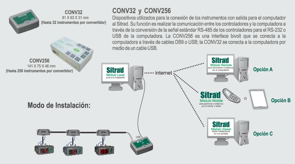 CONV32 ESQUEMA SITRAD