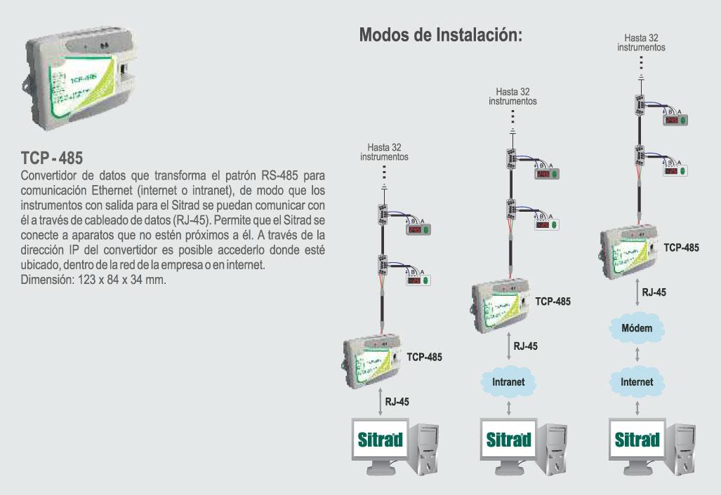TCP-485 ESQUEMA SITRAD